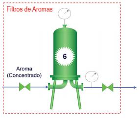 Filtração de gases e líquidos na fabricação de refrigerantes e chás