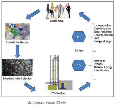 Diante do impacto ambiental, converter lixo plástico em hidrogênio gera US$ 25 bilhões/anuais