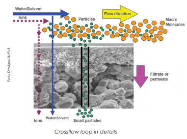 Ultrafiltração X Osmose Reversa